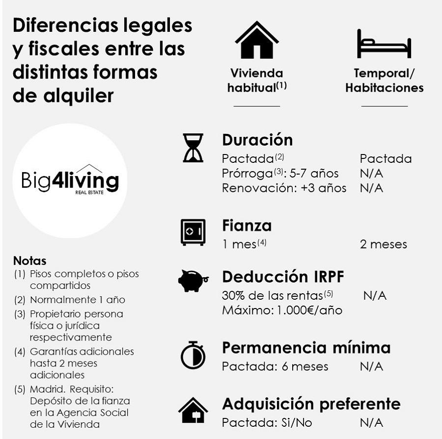 big4living-infografia-diferencias-fiscales-y-legales-alquiler