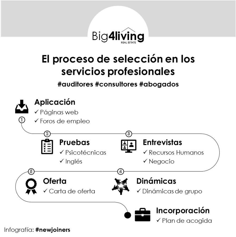 big4living-blog-infografia-proceso-seleccion-servicios-profesionales