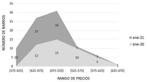 big4living-blog-pisos-compartidos-madrid-evolucion-alquiler-barrios-2020-2021