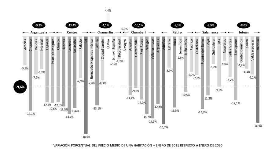 big4living-blog-pisos-compartidos-madrid-evolucion-alquiler-variacion-2020-2021